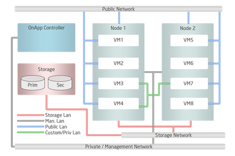 public cloud architecture diagram